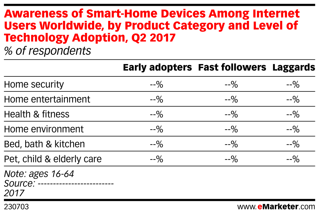 Awareness Of Smart Home Devices Among Internet Users Worldwide By
