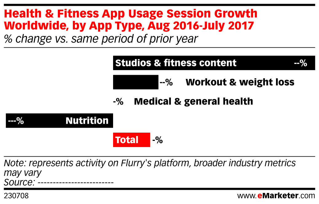 Health & Fitness App Usage Session Growth Worldwide, by App Type, Aug 2016-July 2017 (% change vs. same period of prior year)