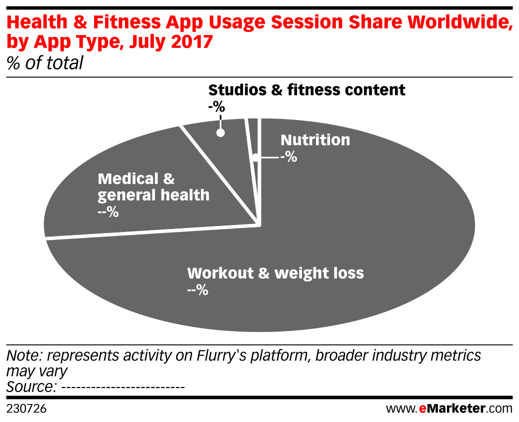 Health & Fitness App Usage Session Share Worldwide, by App Type, July 2017 (% of total)
