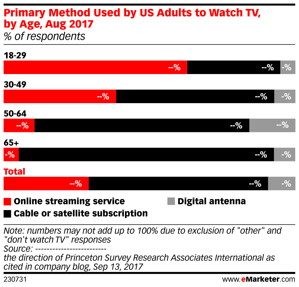 Primary Method Used by US Adults to Watch TV, by Age, Aug