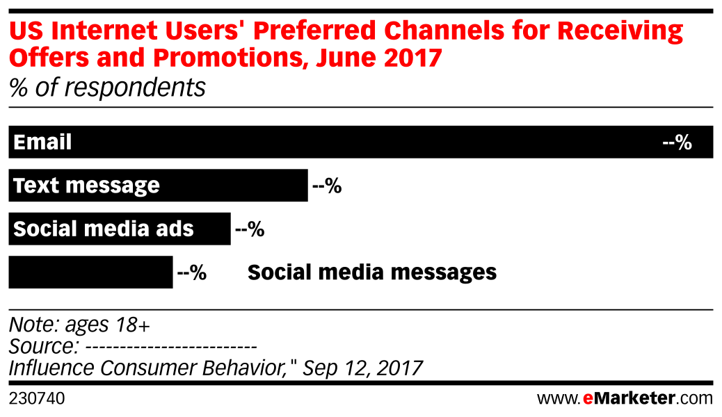 US Internet Users' Preferred Channels for Receiving Offers and Promotions, June 2017 (% of respondents)