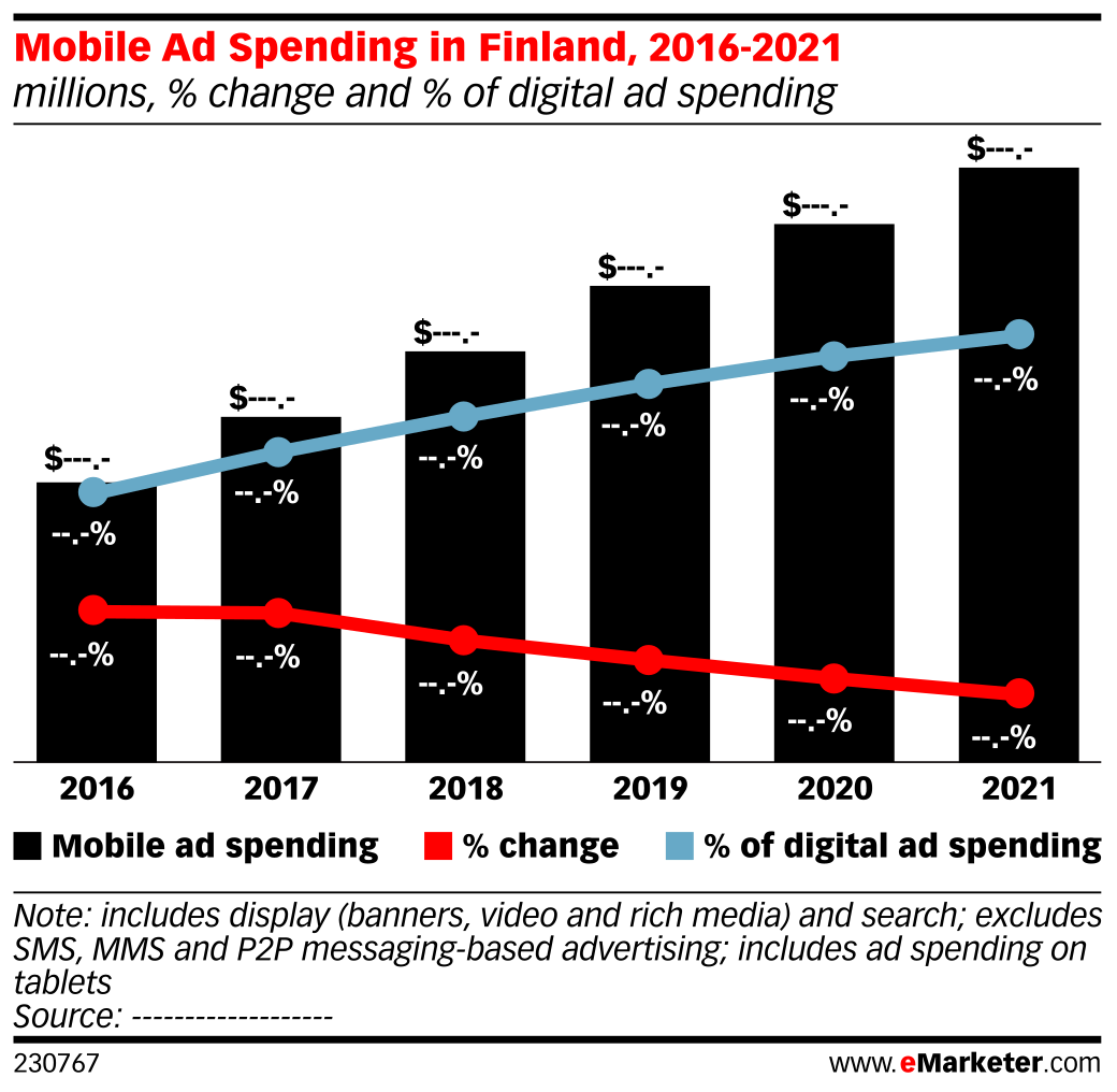 Mobile Ad Spending in Finland, 2016-2021 (millions, % change and % of digital ad spending)