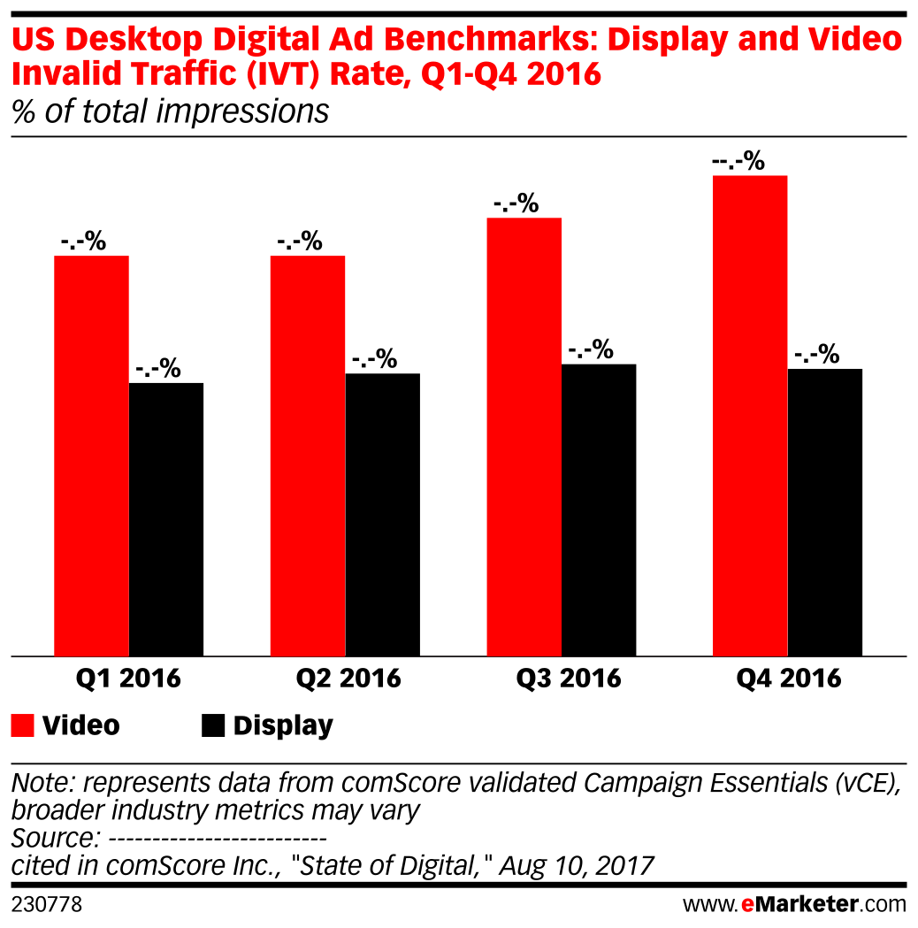 US Desktop Digital Ad Benchmarks: Display and Video Invalid Traffic (IVT) Rate, Q1-Q4 2016 (% of total impressions)