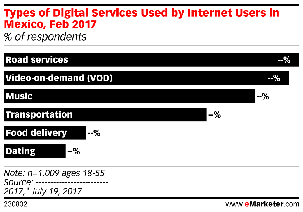 Types of Digital Services Used by Internet Users in Mexico, Feb 2017 (% of respondents)