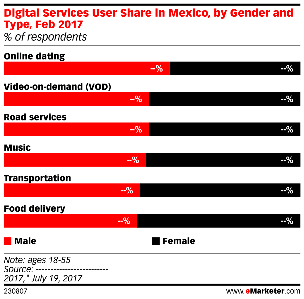 Digital Services User Share in Mexico, by Gender and Type, Feb 2017 (% of respondents)