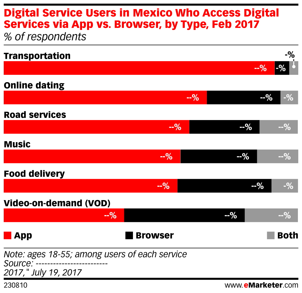 Digital Service Users in Mexico Who Access Digital Services via App vs. Browser, by Type, Feb 2017 (% of respondents)