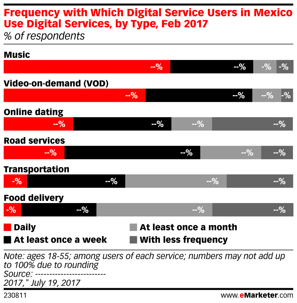 Frequency with Which Digital Service Users in Mexico Use Digital Services, by Type, Feb 2017 (% of respondents)