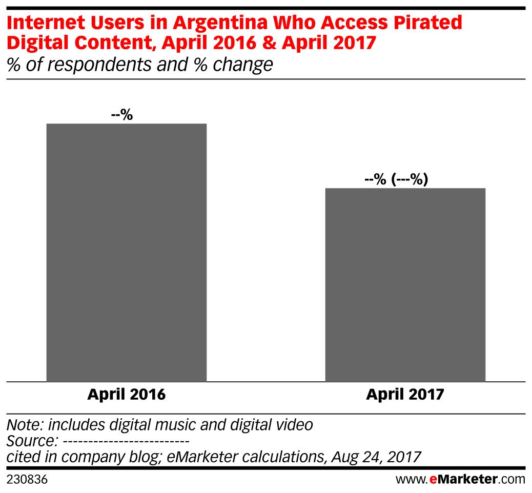 Internet Users in Argentina Who Access Pirated Digital Content, April 2016 & April 2017 (% of respondents and % change)