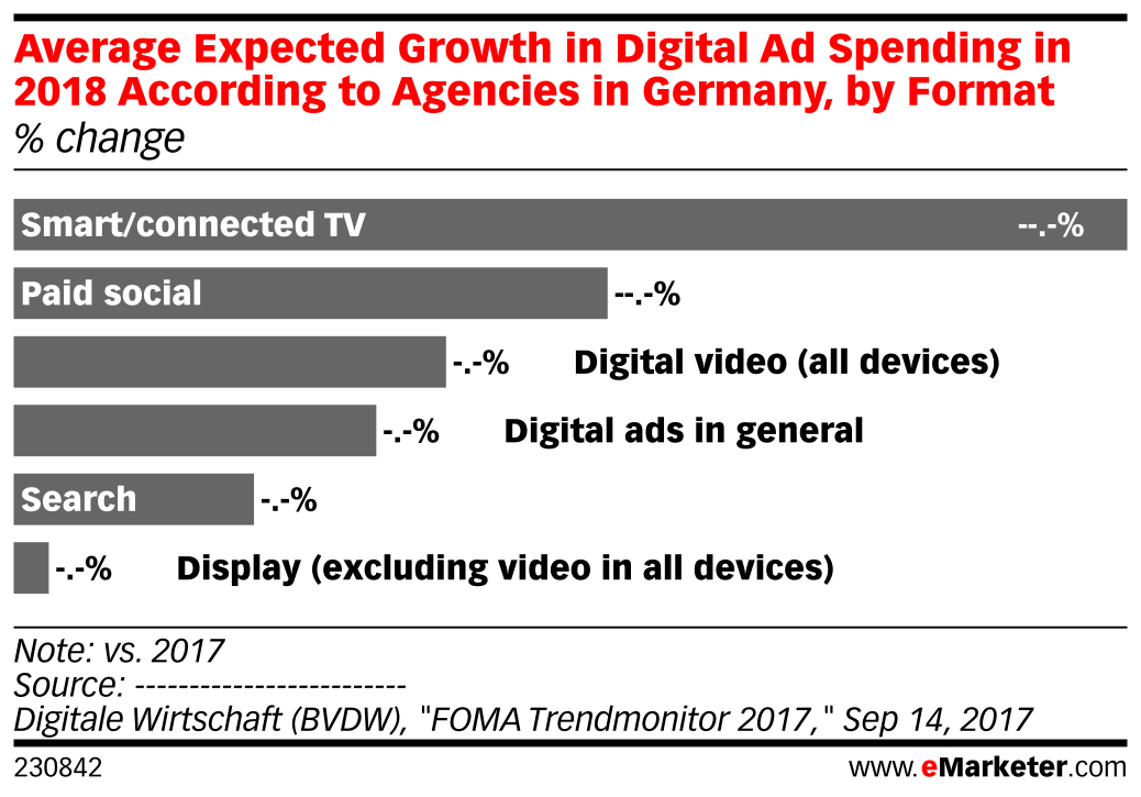 Average Expected Growth in Digital Ad Spending in 2018 According to Agencies in Germany, by Format (% change)