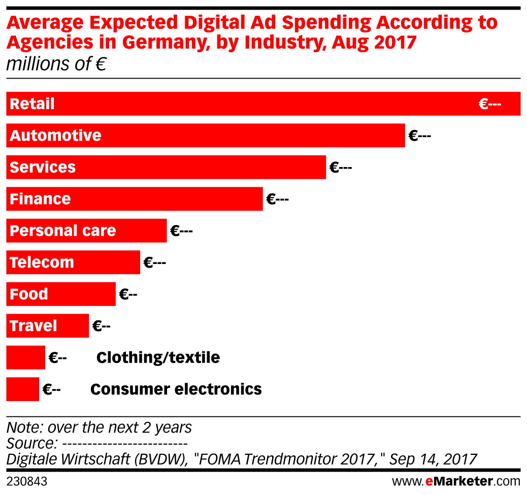 Average Expected Digital Ad Spending According to Agencies in Germany, by Industry, Aug 2017 (millions of €)