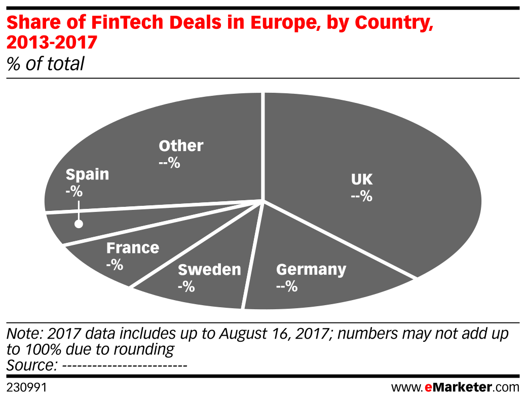Share of FinTech Deals in Europe, by Country, 2013-2017 (% of total)