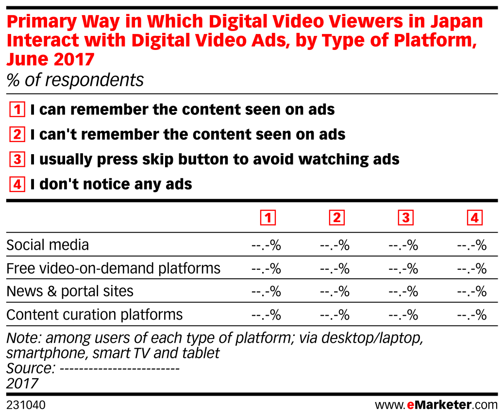 Primary Way in Which Digital Video Viewers in Japan Interact with Digital Video Ads, by Type of Platform, June 2017 (% of respondents)