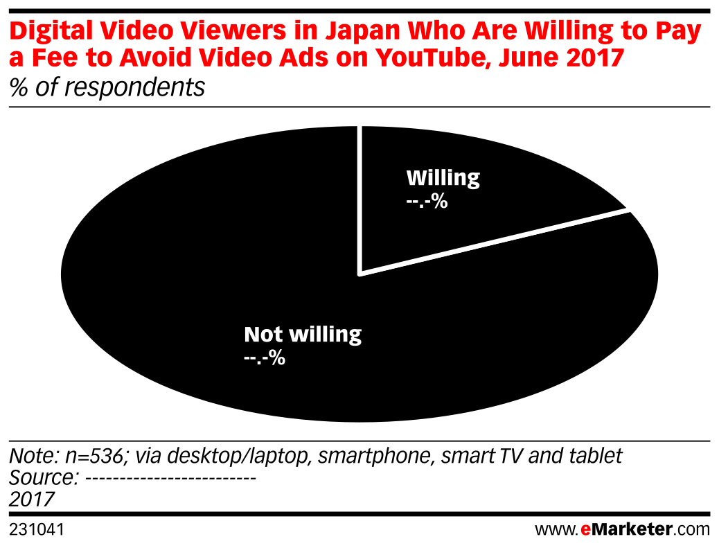 Digital Video Viewers in Japan Who Are Willing to Pay a Fee to Avoid Video Ads on YouTube, June 2017 (% of respondents)