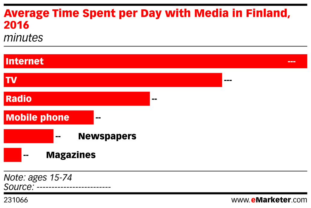 Average Time Spent per Day with Media in Finland, 2016 (minutes)
