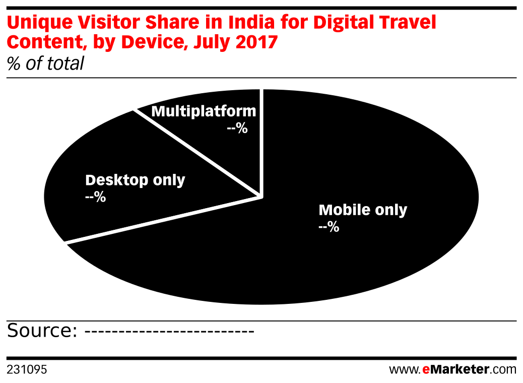 Unique Visitor Share in India for Digital Travel Content, by Device, July 2017 (% of total)