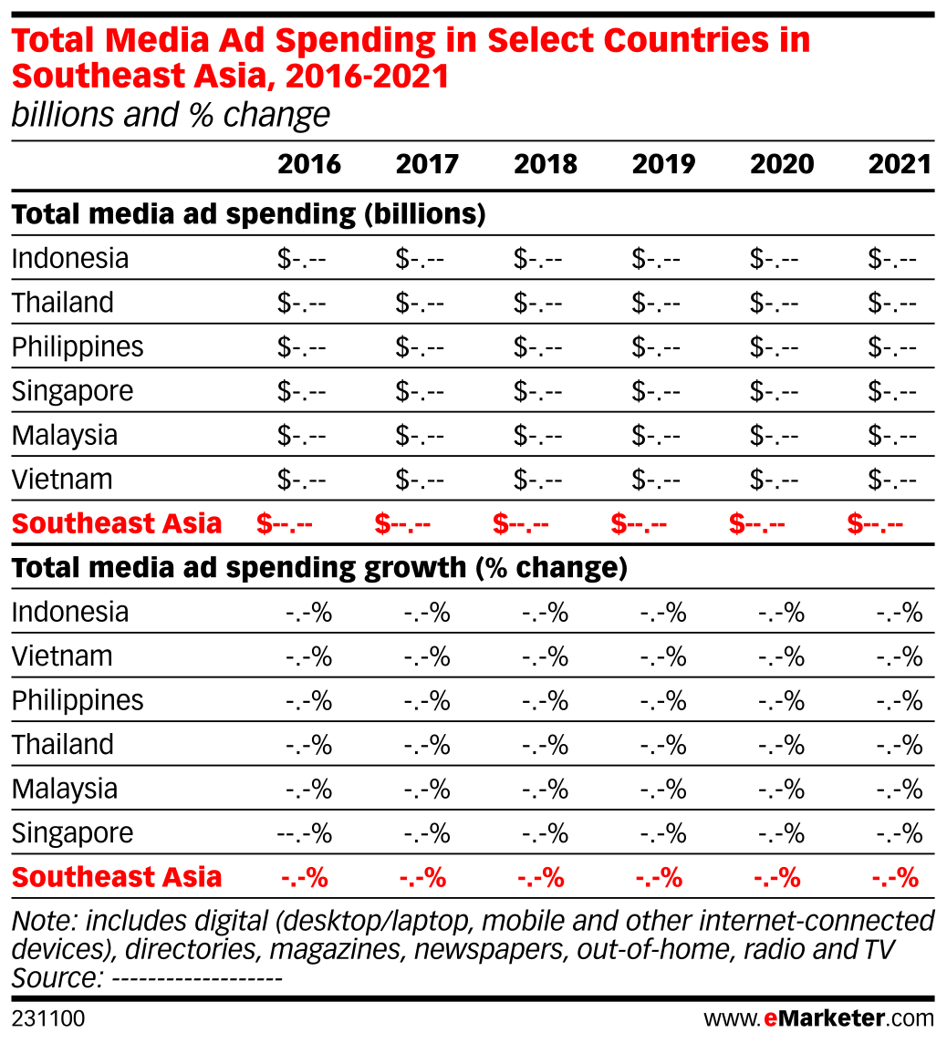 Total Media Ad Spending in Select Countries in Southeast Asia, 2016-2021 (billions and % change)