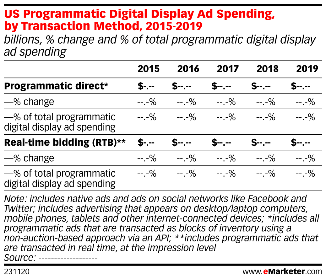 US Programmatic Digital Display Ad Spending, by Transaction Method, 2015-2019 (billions, % change and % of total programmatic digital display ad spending)