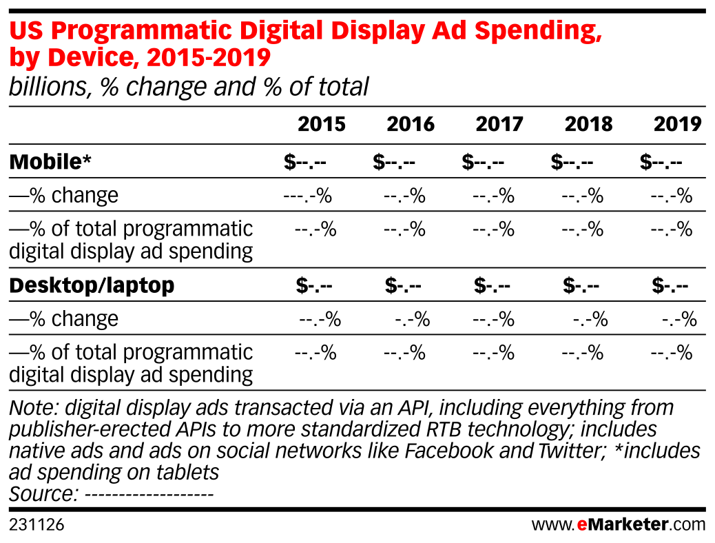 US Programmatic Digital Display Ad Spending, by Device, 2015-2019 (billions, % change and % of total)