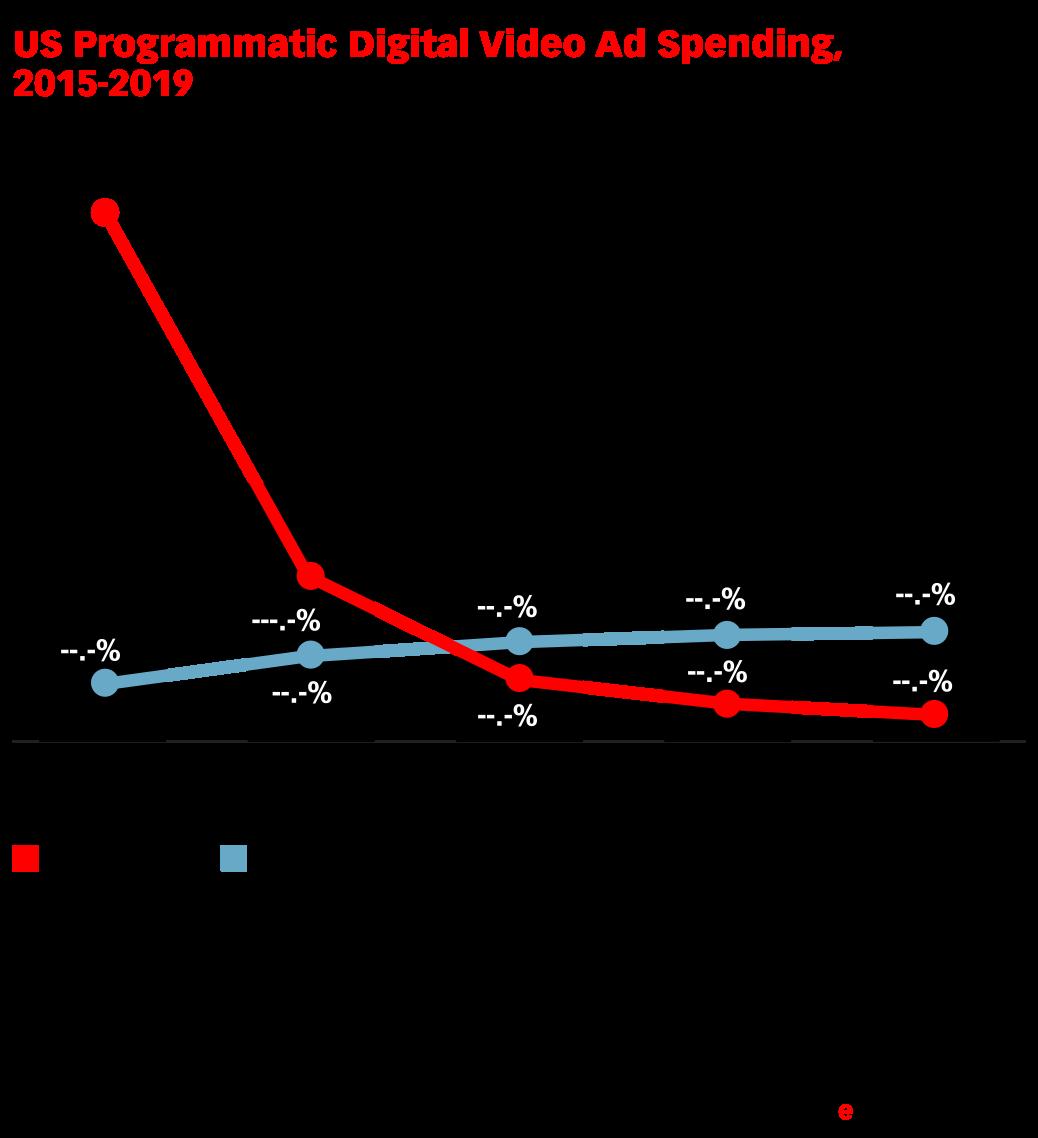 US Programmatic Digital Video Ad Spending, 2015-2019 (billions, % change and % of total digital video ad spending)