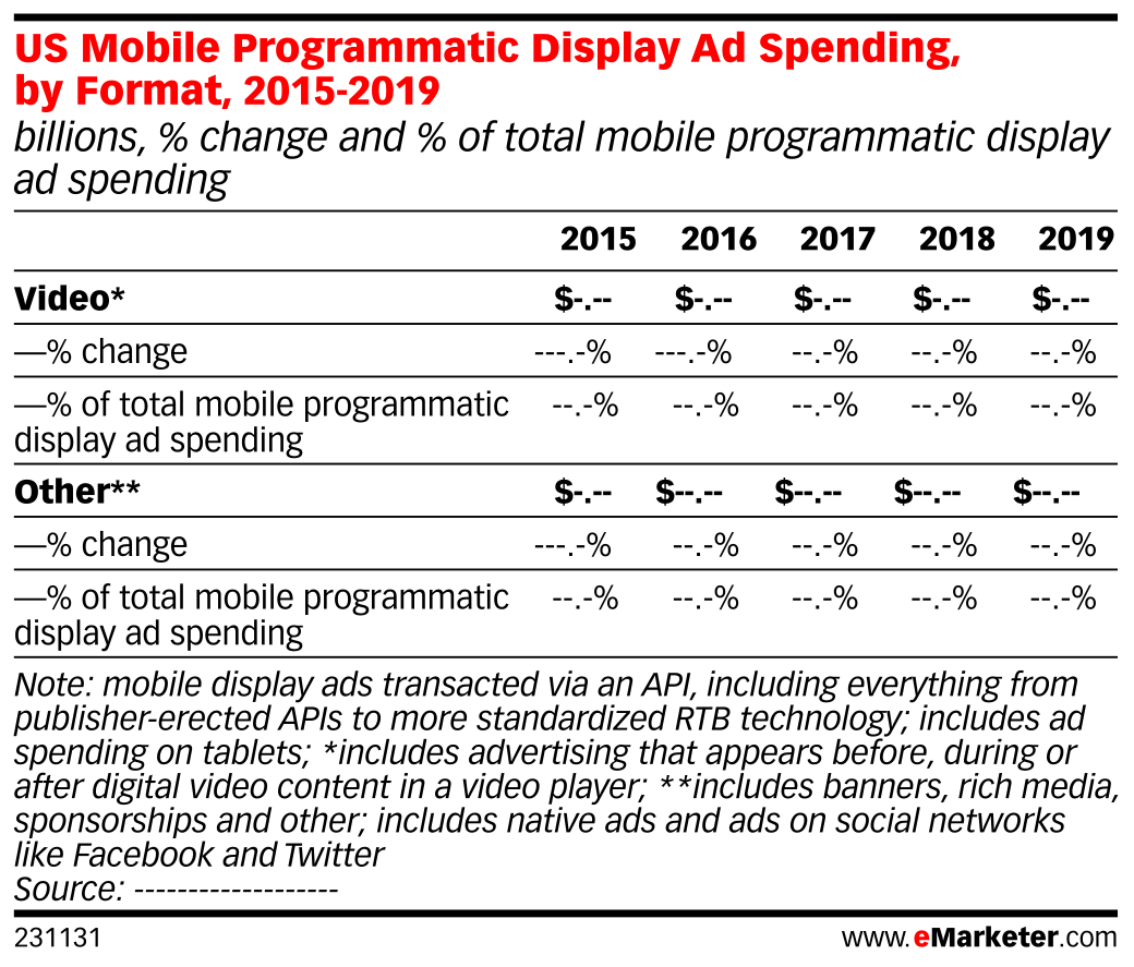 US Mobile Programmatic Display Ad Spending, by Format, 2015-2019 (billions, % change and % of total mobile programmatic display ad spending)