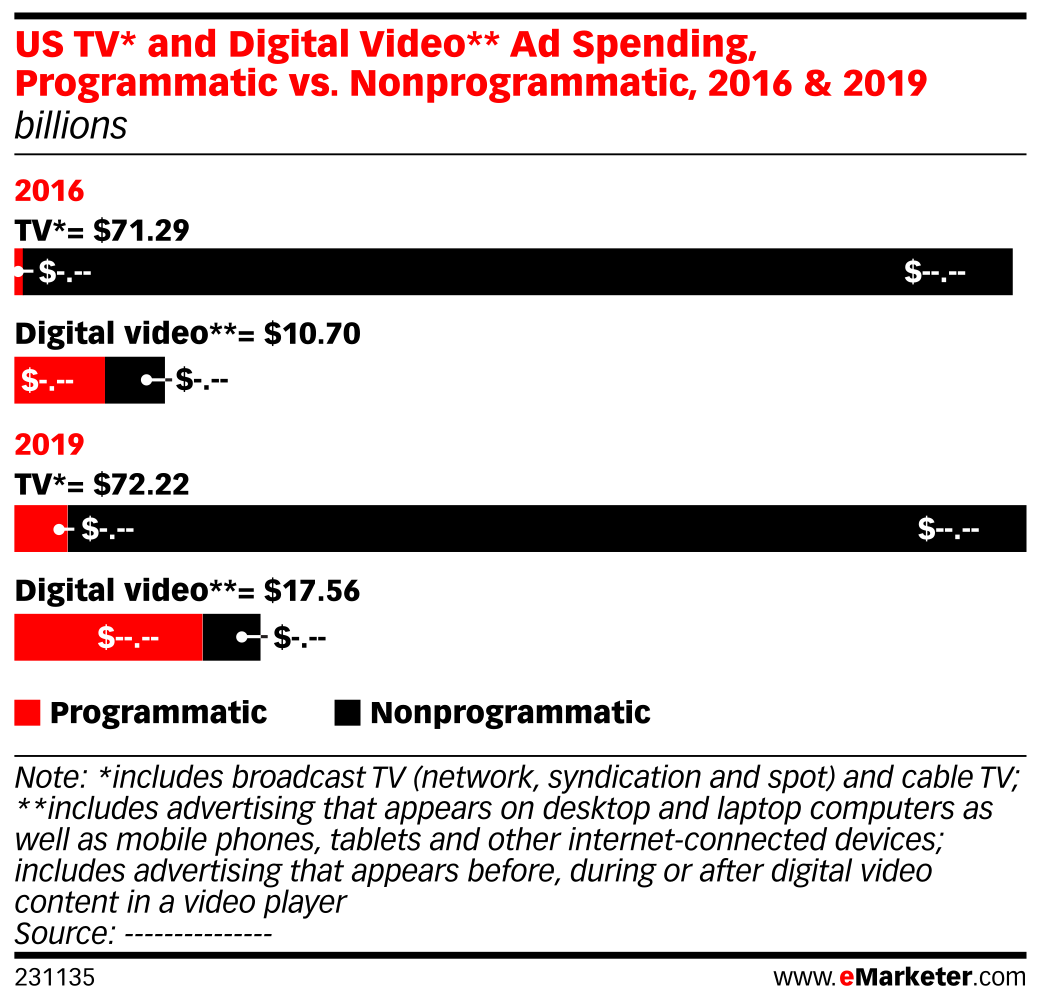 US TV* and Digital Video** Ad Spending, Programmatic vs. Nonprogrammatic, 2016 & 2019 (billions)