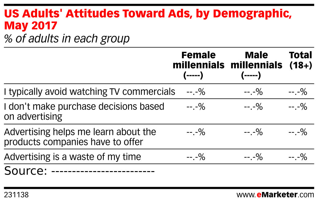 US Adults' Attitudes Toward Ads, by Demographic, May 2017 (% of adults in each group)