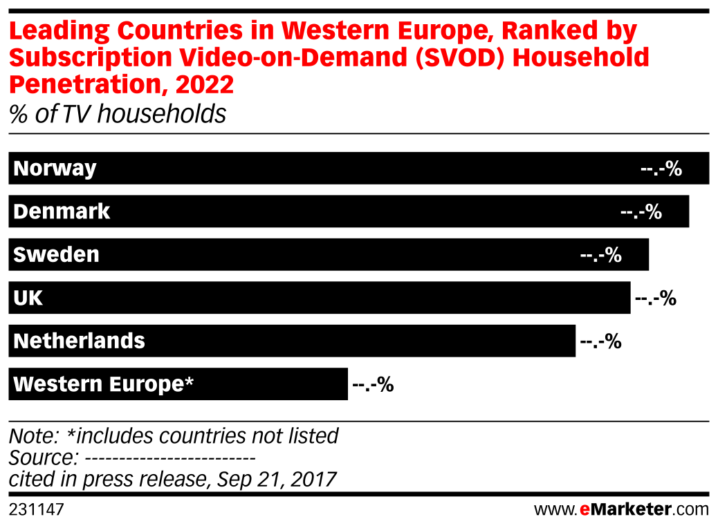 Leading Countries in Western Europe, Ranked by Subscription Video-on-Demand (SVOD) Household Penetration, 2022 (% of TV households)