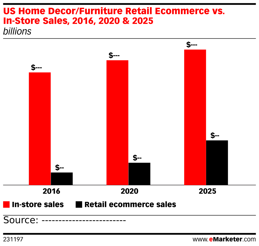 US Home Decor/Furniture Retail Ecommerce Vs. In-Store
