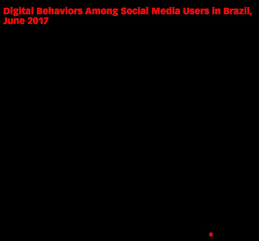 Digital Behaviors Among Social Media Users in Brazil, June 2017 (% of respondents)