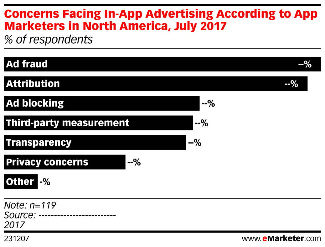 Concerns Facing In-App Advertising According to App Marketers in North America, July 2017 (% of respondents)