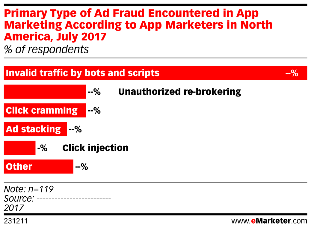 Primary Type of Ad Fraud Encountered in App Marketing According to App Marketers in North America, July 2017 (% of respondents)