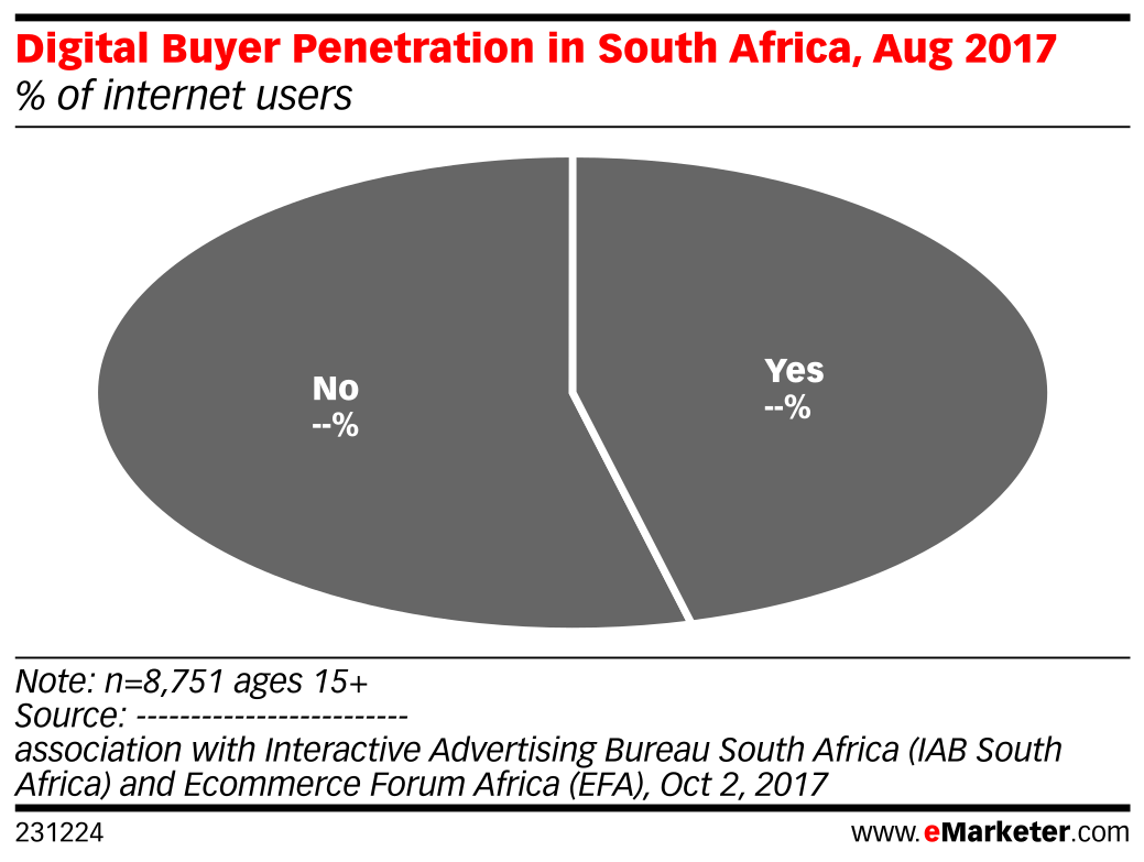 Digital Buyer Penetration in South Africa, Aug 2017 (% of internet users)