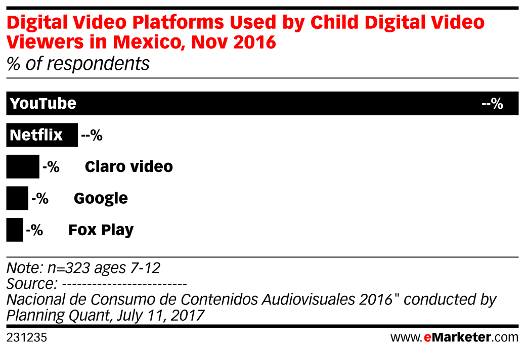 Digital Video Platforms Used by Child Digital Video Viewers in Mexico, Nov 2016 (% of respondents)
