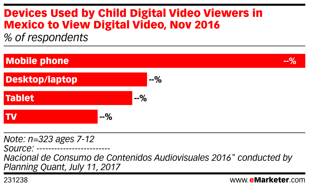 Devices Used by Child Digital Video Viewers in Mexico to View Digital Video, Nov 2016 (% of respondents)