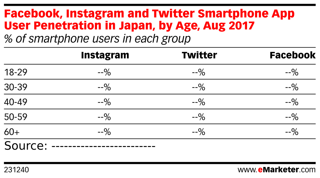 Facebook, Instagram and Twitter Smartphone App User Penetration in Japan, by Age, Aug 2017 (% of smartphone users in each group)