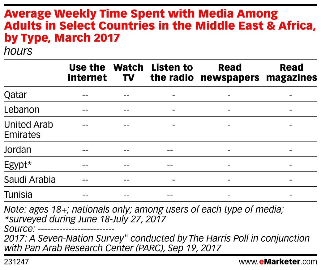 Average Weekly Time Spent with Media Among Adults in Select Countries in the Middle East & Africa, by Type, March 2017 (hours)