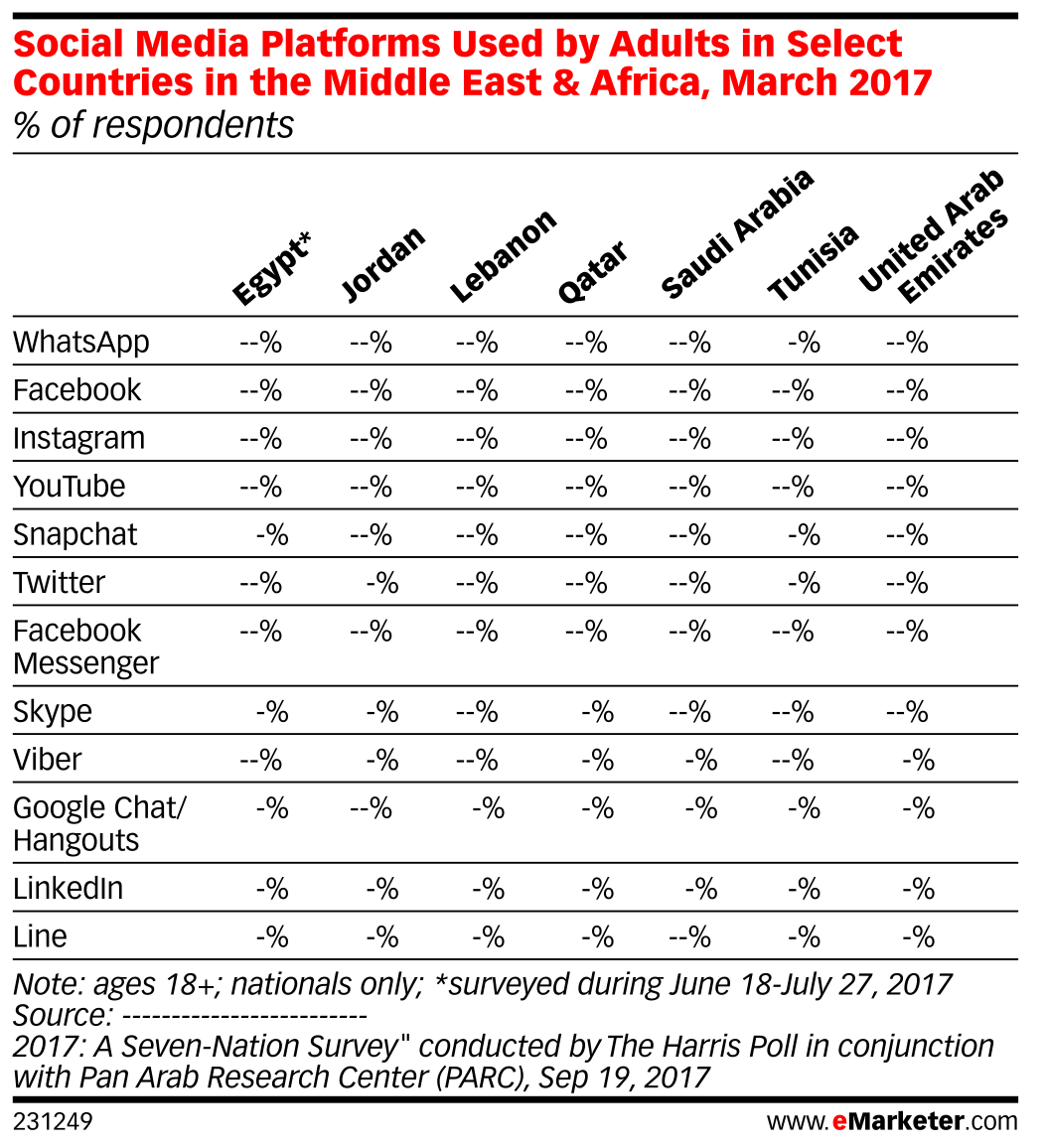 Social Media Platforms Used by Adults in Select Countries in the Middle East & Africa, March 2017 (% of respondents)