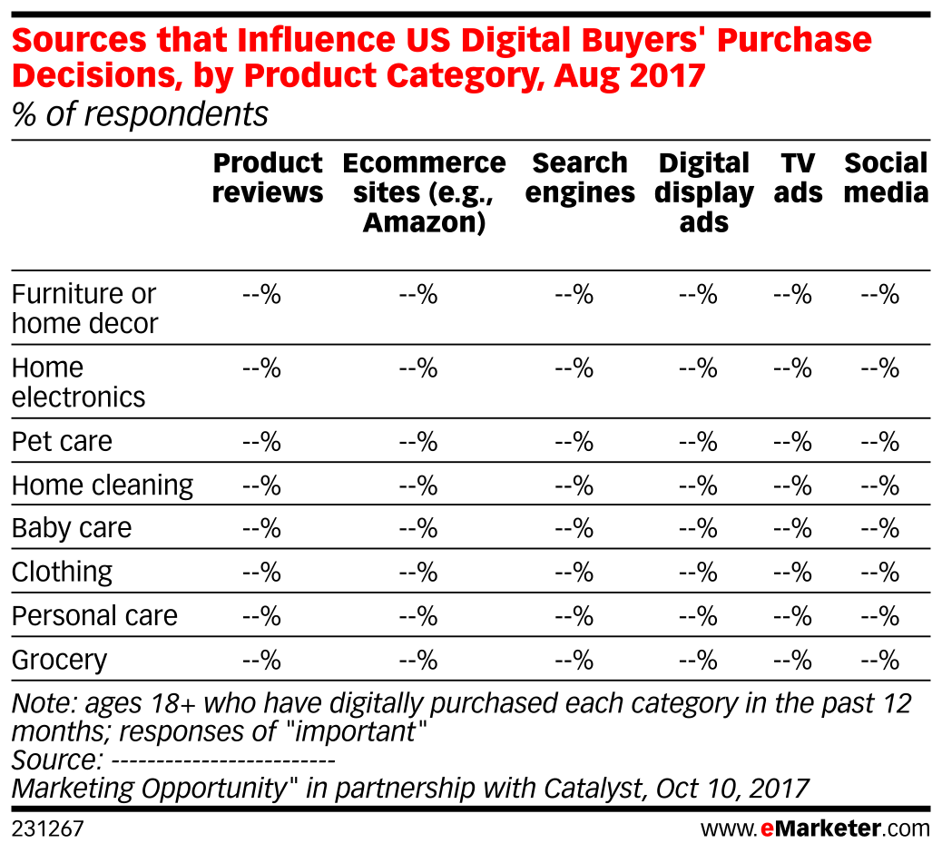 Sources that Influence US Digital Buyers' Purchase Decisions, by Product Category, Aug 2017 (% of respondents)