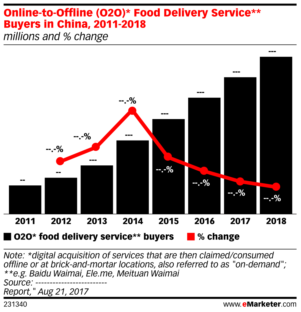Online-to-Offline (O2O)* Food Delivery Service** Buyers in China, 2011-2018 (millions and % change)