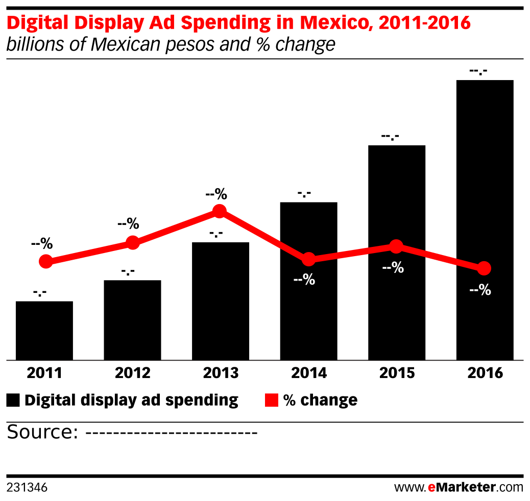 Digital Display Ad Spending in Mexico, 2011-2016 (billions of Mexican pesos and % change)