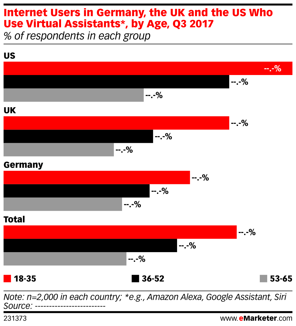 Internet Users in Germany, the UK and the US Who Use Virtual Assistants*, by Age, Q3 2017 (% of respondents in each group)