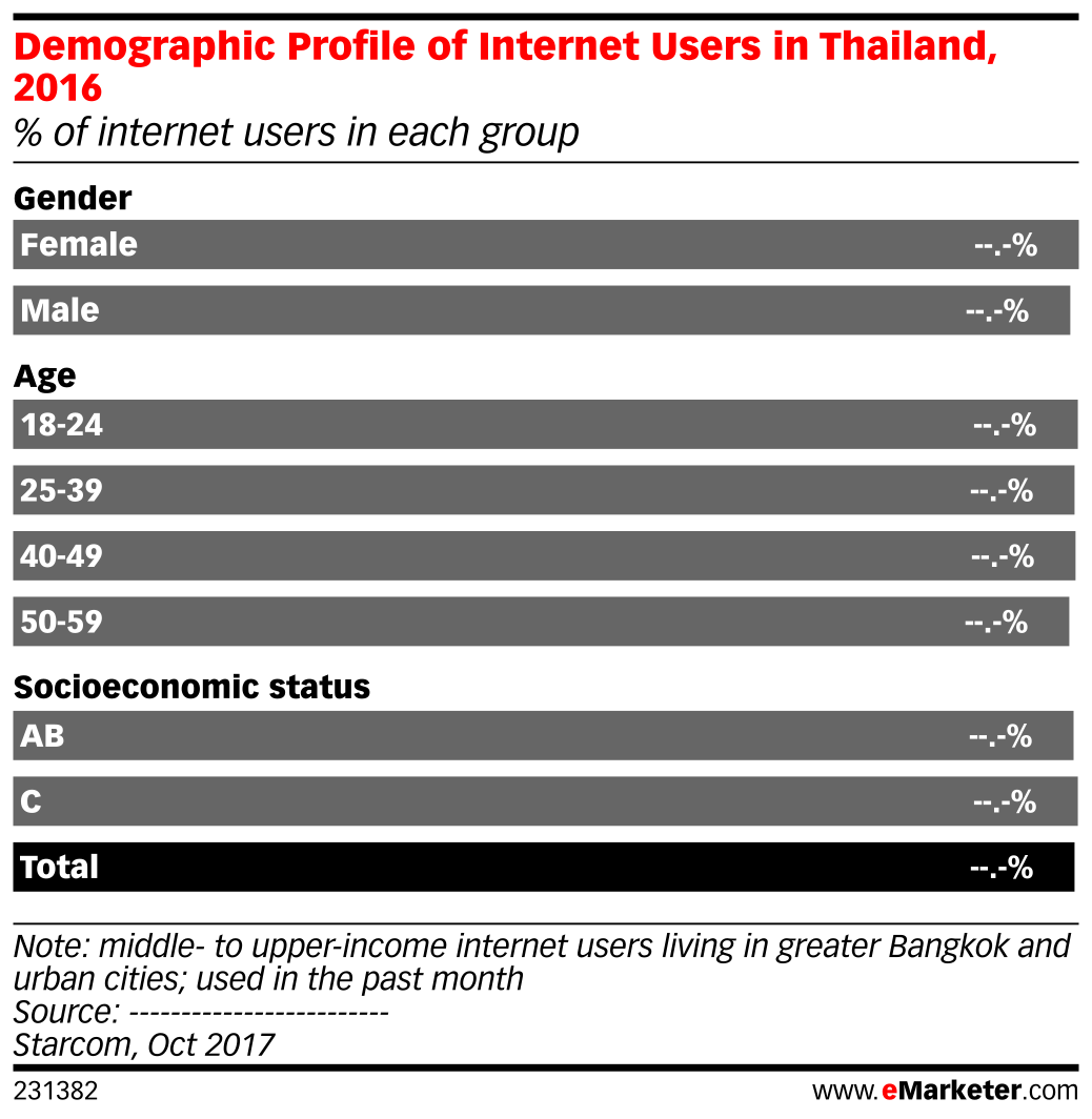 Demographic Profile of Internet Users in Thailand, 2016 (% of internet users in each group)