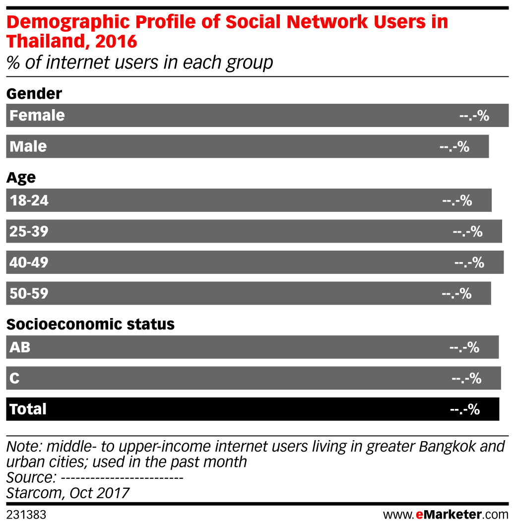 Demographic Profile of Social Network Users in Thailand, 2016 (% of internet users in each group)