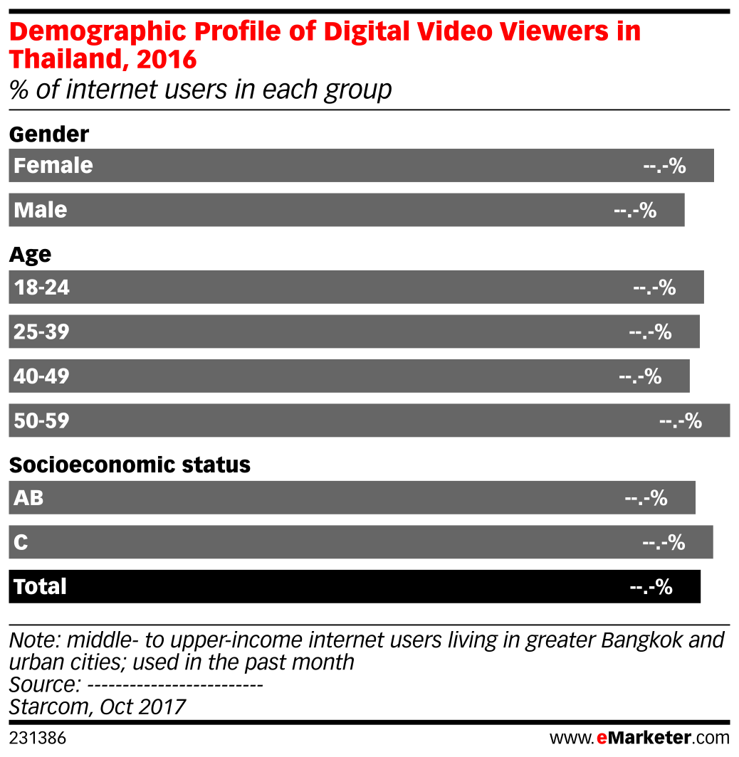 Demographic Profile of Digital Video Viewers in Thailand, 2016 (% of internet users in each group)
