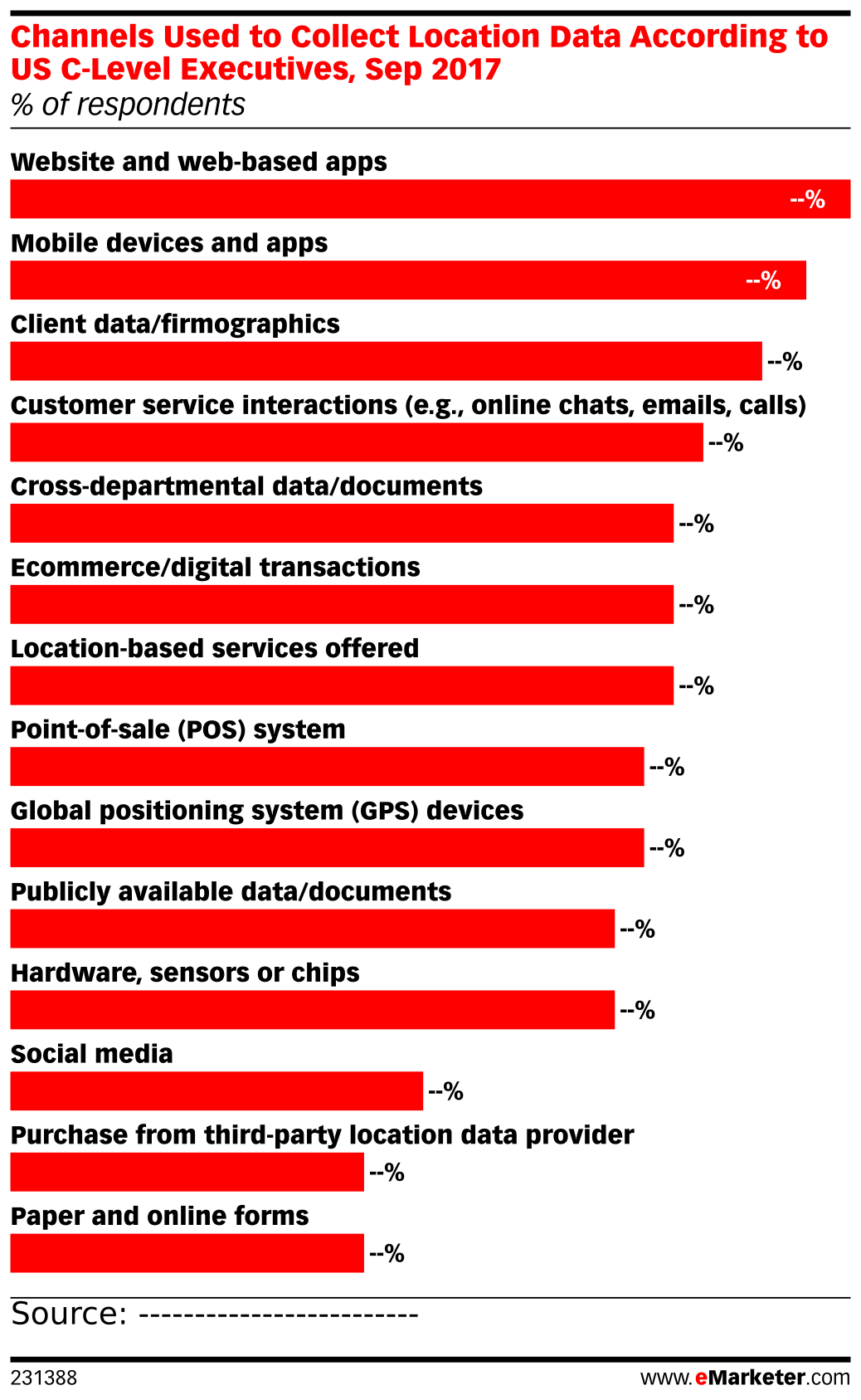 Channels Used to Collect Location Data According to US C-Level Executives, Sep 2017 (% of respondents)
