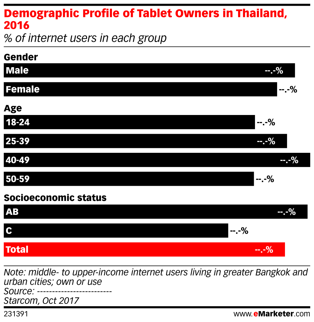 Demographic Profile of Tablet Owners in Thailand, 2016 (% of internet users in each group)