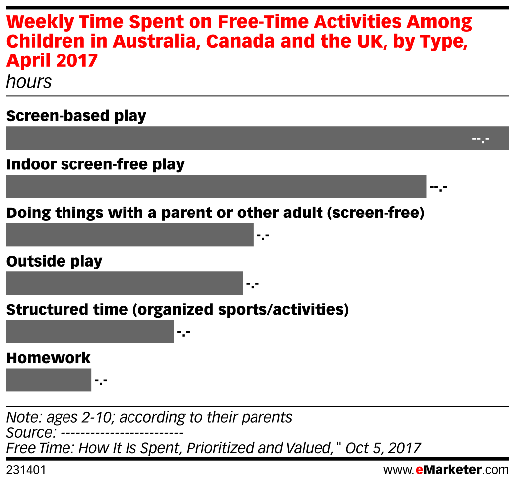 Weekly Time Spent on Free-Time Activities Among Children in Australia, Canada and the UK, by Type, April 2017 (hours)