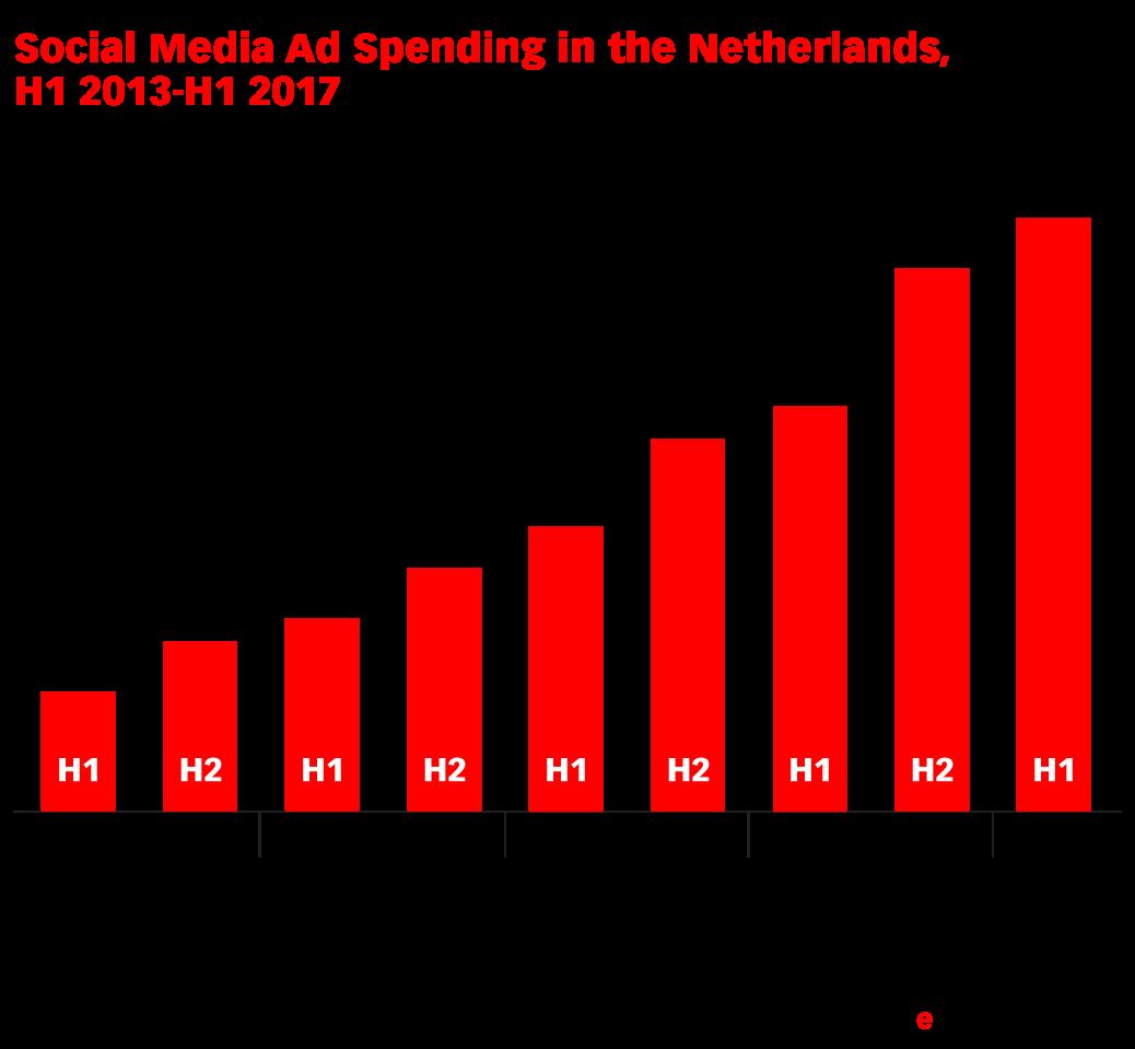 Social Media Ad Spending in the Netherlands, H1 2013-H1 2017 (millions of €)