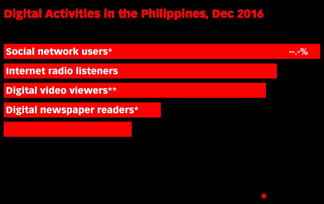 Digital Activities in the Philippines, Dec 2016 (% of population)