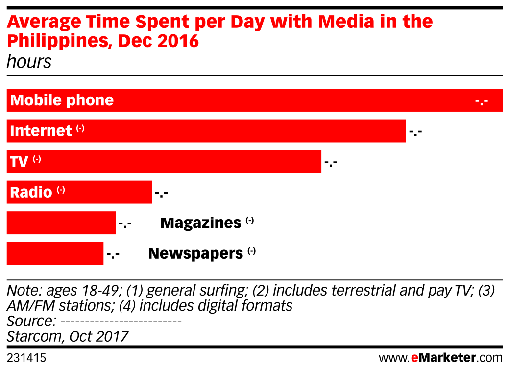 Average Time Spent per Day with Media in the Philippines, Dec 2016 (hours)